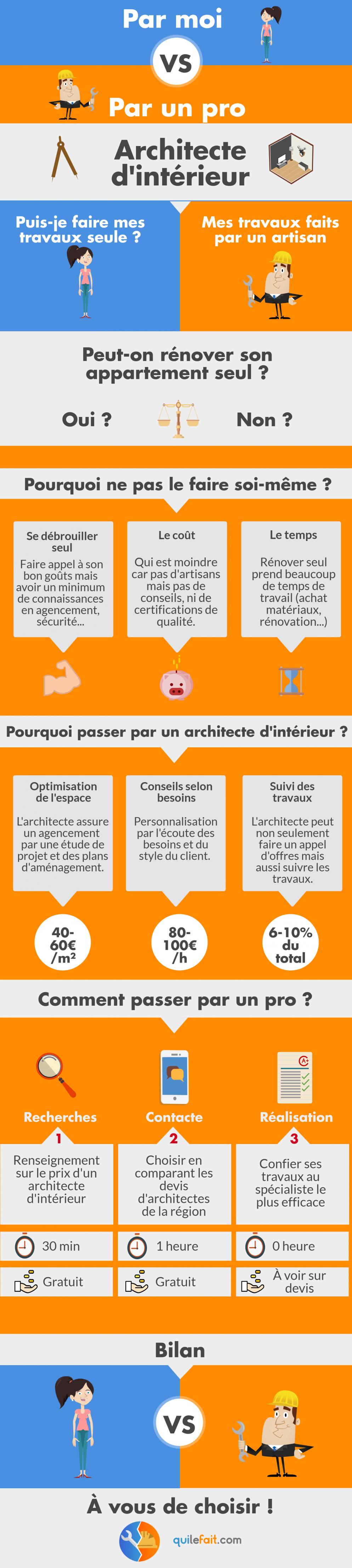 Exemple Devis Home Staging prix d'un architecte d'intérieur   quilefait : qui de